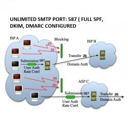 UNLIMITED SMTP PORT: 587 ( FULL SPF, DKIM, DMARC CONFIGURED - TLS SSL connection )