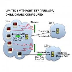 LIMITED SMTP PORT: 587 ( FULL SPF, DKIM, DMARC CONFIGURED - TLS SSL connection )